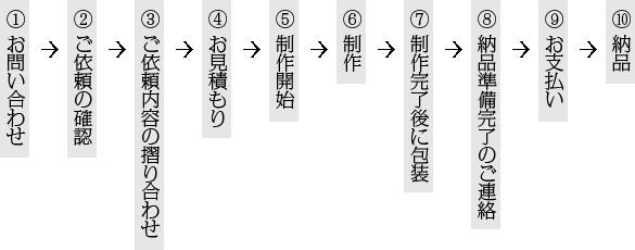 受注制作の流れフロー2